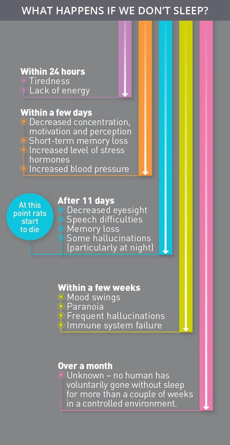 infographic about sleep deprivation