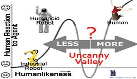 The uncanny valley phenomenon image is shown.