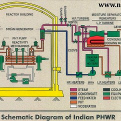 Nuclear Power Plant Diagram 12 Volt Switch Wiring India Sets Course For Energy With New Build Of Ten