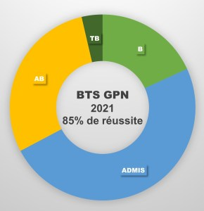BTS GPN Neuvic résultats 2021