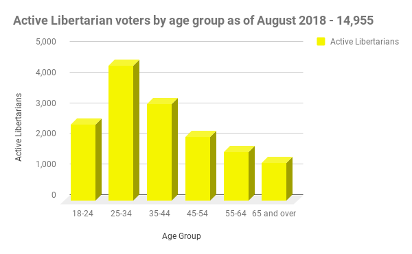 active libertarian voters in Nevada sorted by age