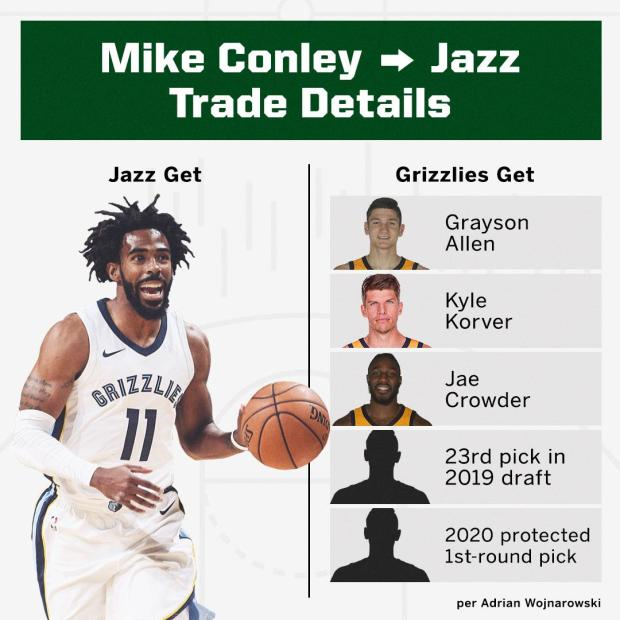 Mike Conley Trade