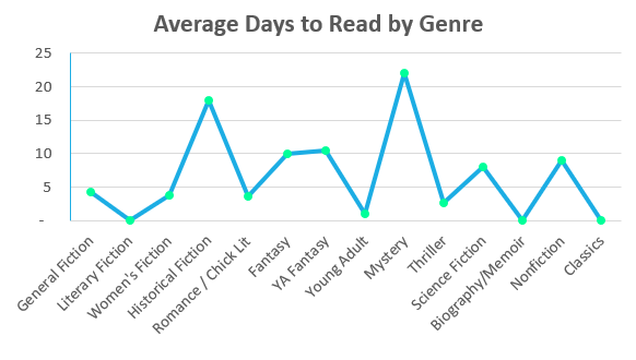 days to read