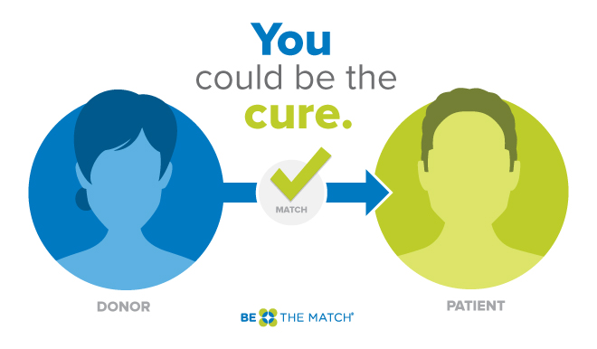 You could be the cure by donating your bone marrow