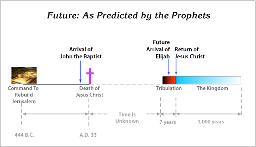 Future: s Predicted by the Prophets
