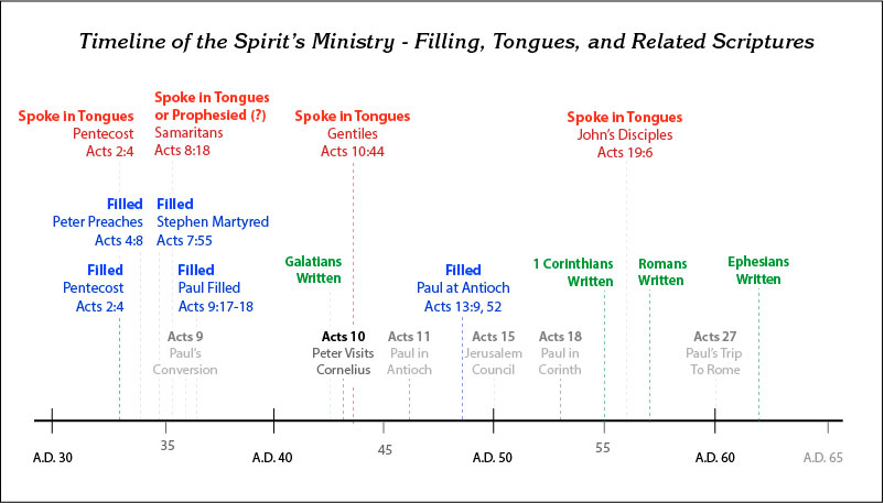 Timeline of The Holy Spirit's - Filling, Tongues and Related Scritpures