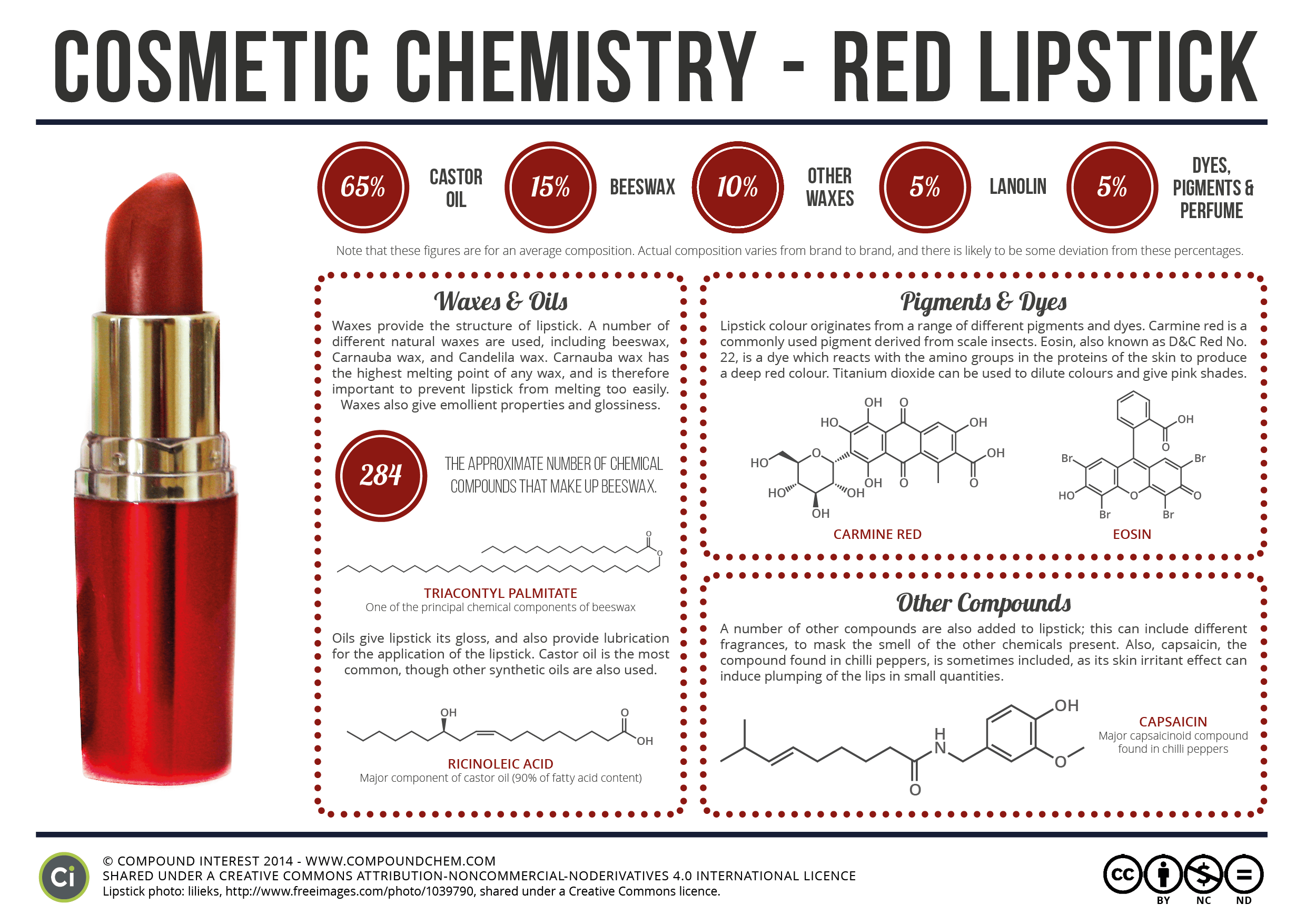 The beautiful chemicals in lipstick: Compound Interest