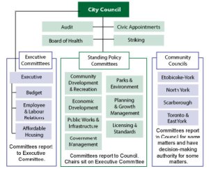 Chart of the previous committee structure.