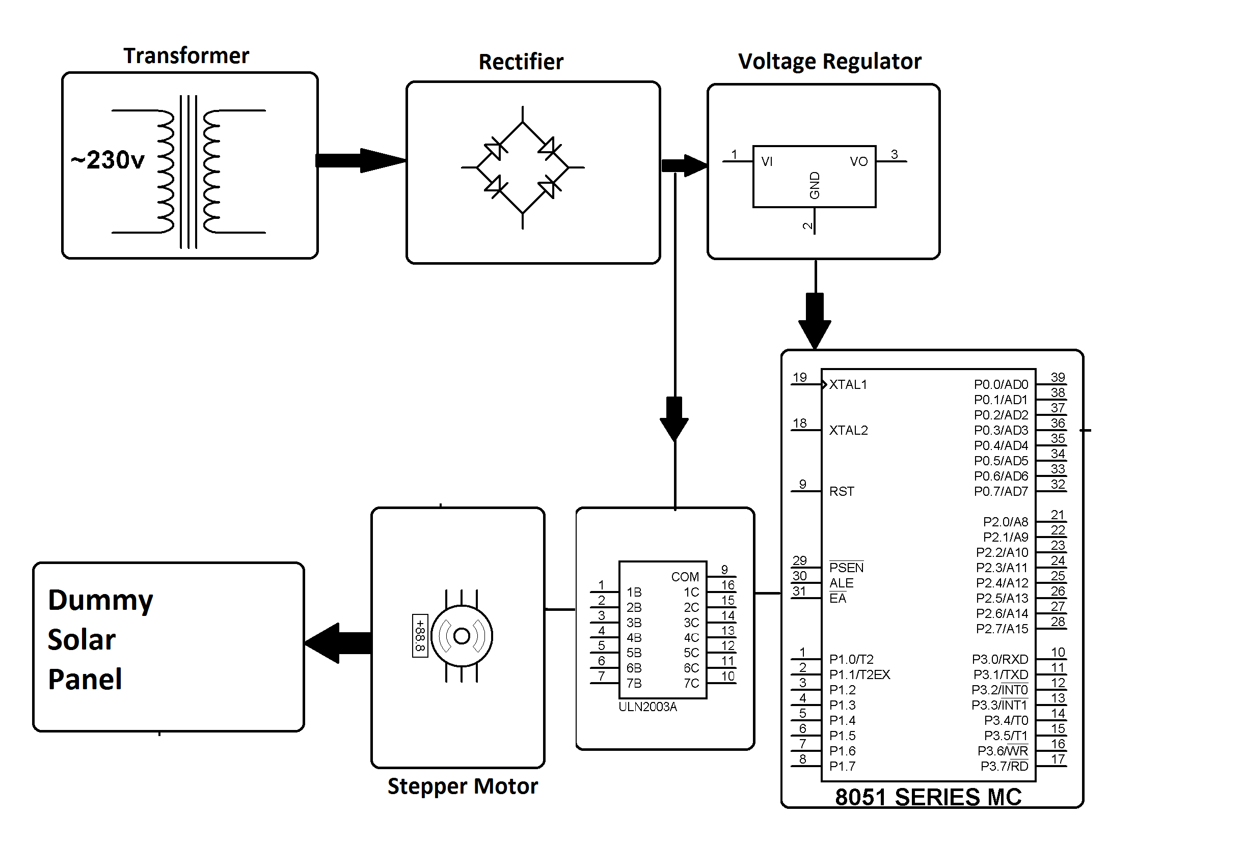 Solar Panel Block Diagram