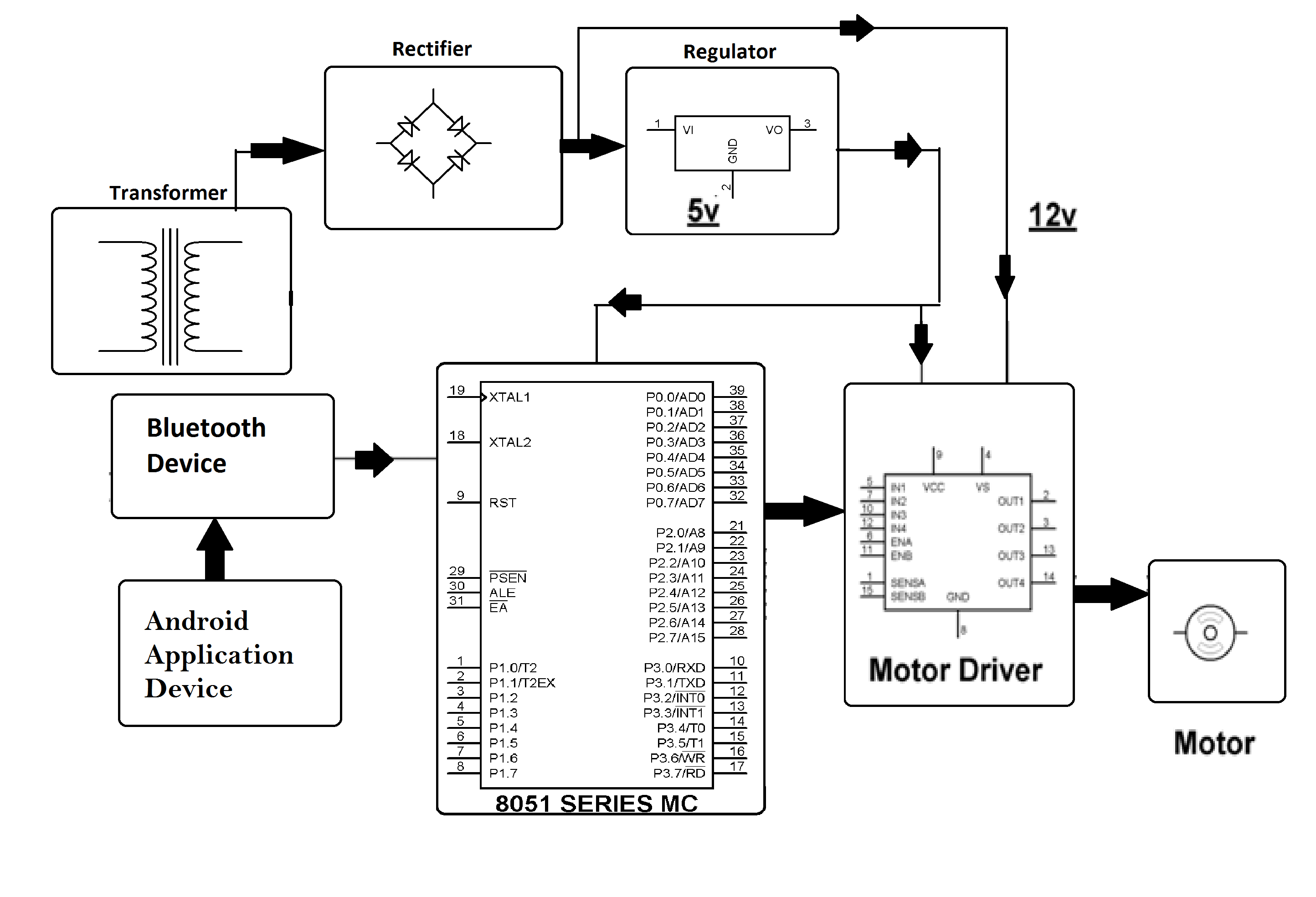 Dc Motor Speed Control By Android