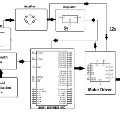 Ac Motor Speed Controller Circuit Diagram 2004 Silverado Wiring 24v Dc Impremedia