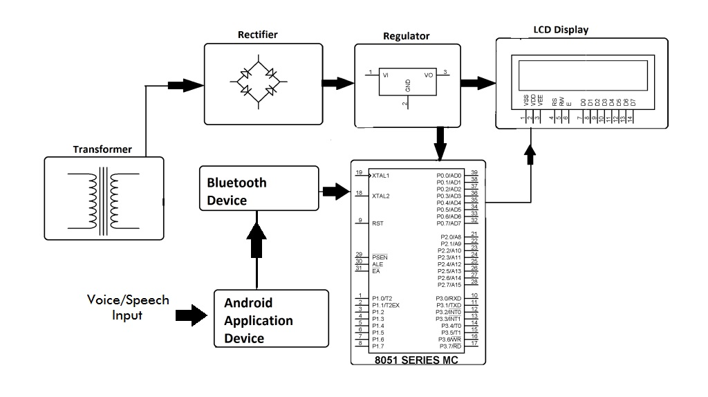 Android Block Diagram – The Wiring Diagram