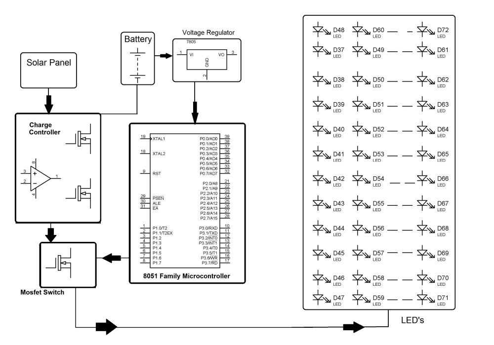 medium resolution of solar street lights with auto intensity controller block diagram of solar powered led street light with auto intensity