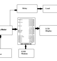 prepaid electricity system eeweb community pre paid electric meter diagram [ 2753 x 2045 Pixel ]