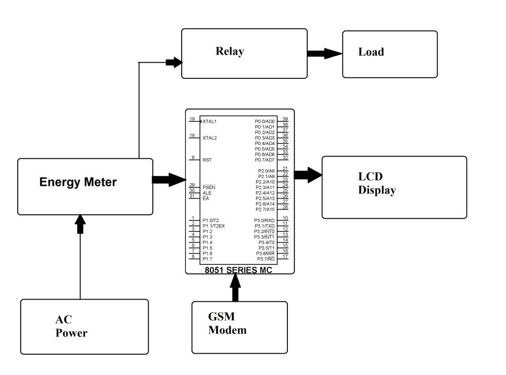 medium resolution of prepaid electricity system eeweb community pre paid electric meter diagram