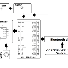 Bluetooth Application Stack Diagram Zama Carburetor Fuel Line Android Controlled Robotic Arm Nevonprojects