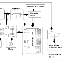 android controlled spy robot with night vision camera image robotic arm block diagram download [ 2828 x 2124 Pixel ]