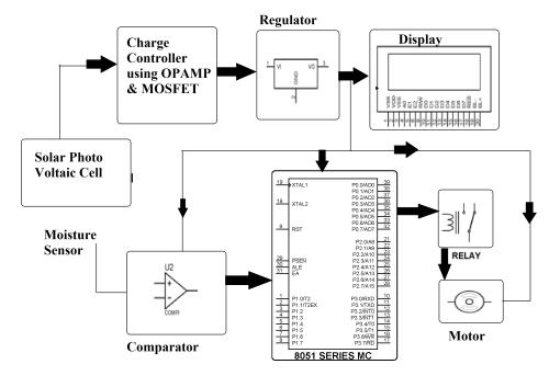 small resolution of irrigation system running on solar power solar power system diagram also 8051 microcontroller block diagram