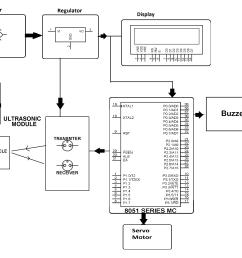 ultrasonic radar project block png [ 3208 x 2148 Pixel ]