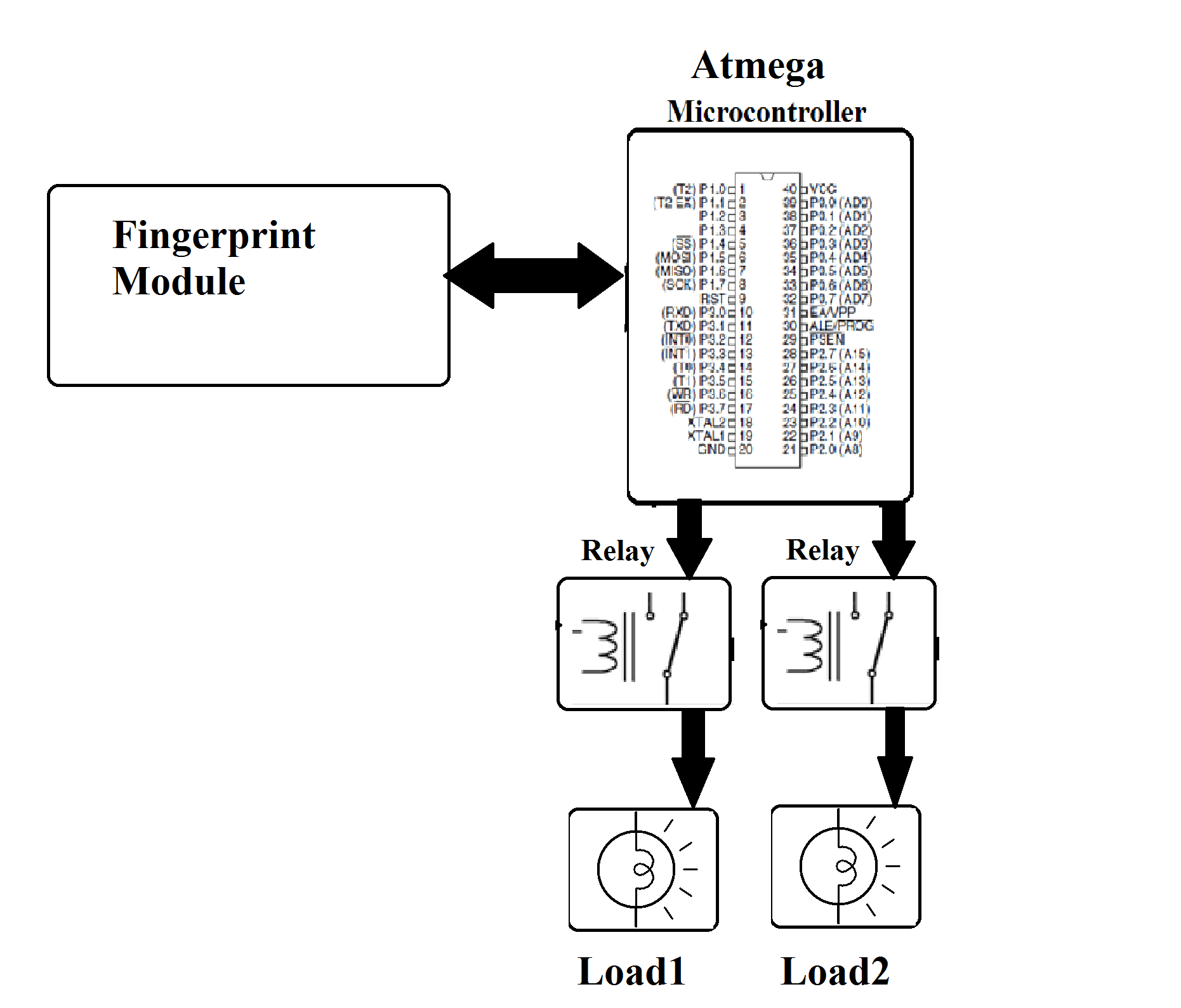 Fingerprint Authenticated Device Switcher Project