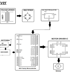 block diagram [ 2196 x 1692 Pixel ]