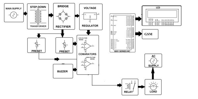 block diagram of 8051 microcontroller ppt