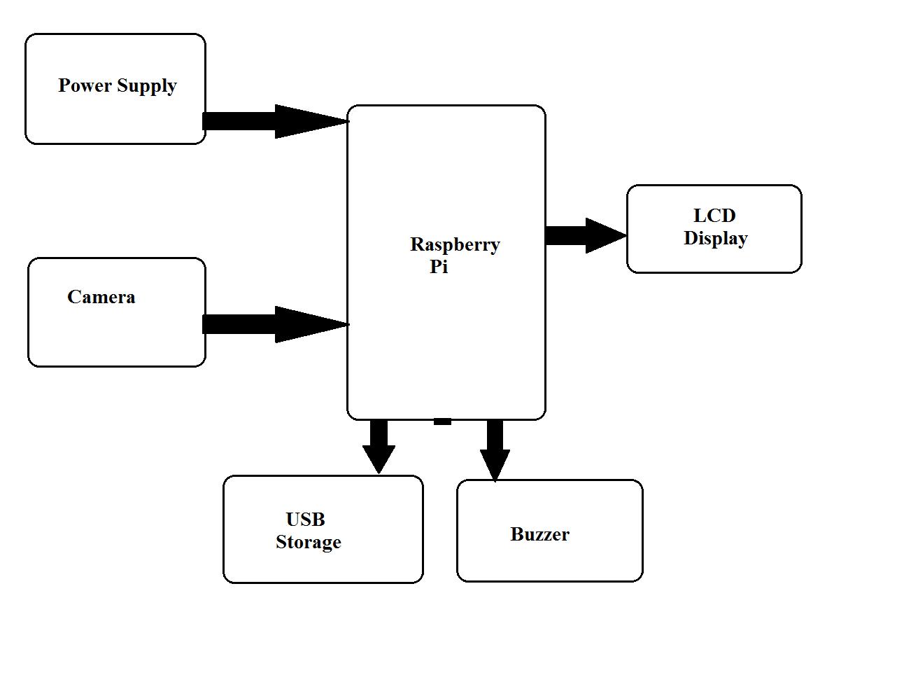 Camera Based Surveillance System Using Raspberry Pi