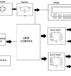 block diagram [ 3832 x 2228 Pixel ]