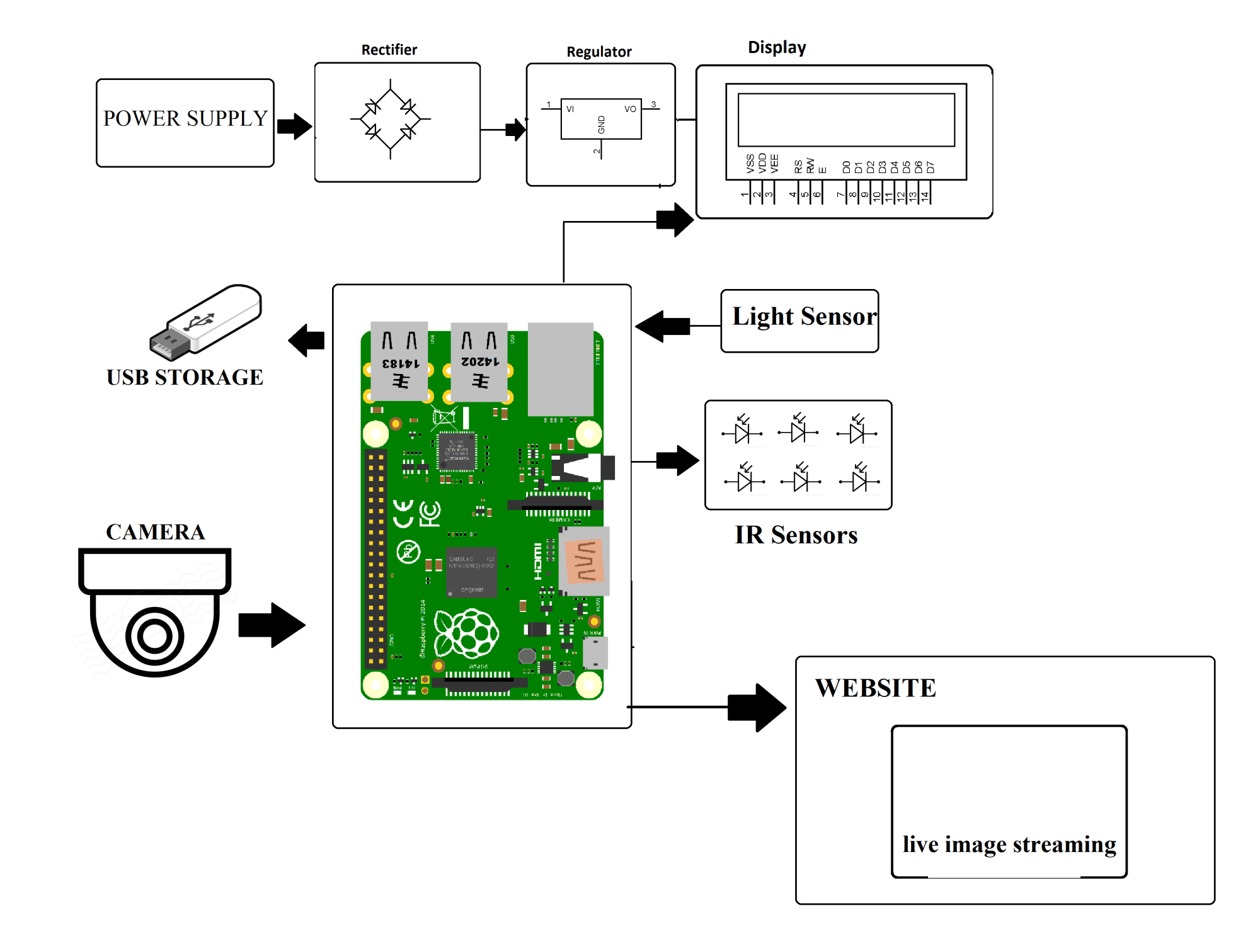 hight resolution of iot theft detection using raspberry pi raspberry pi drone wiring diagram