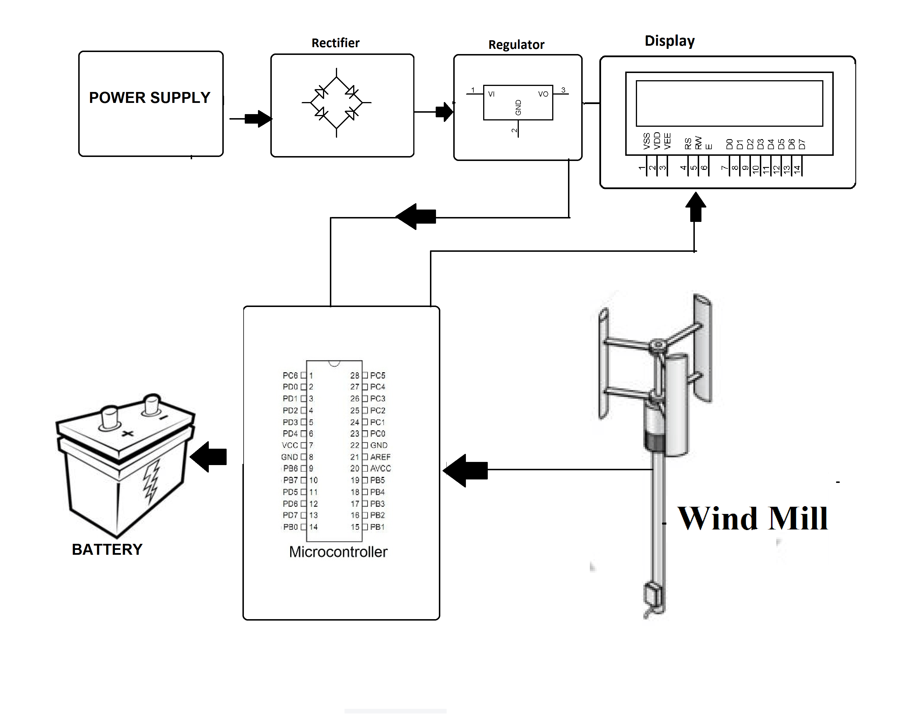 Mini Windmill Power Generation Project
