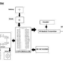 block diagram [ 2788 x 2200 Pixel ]