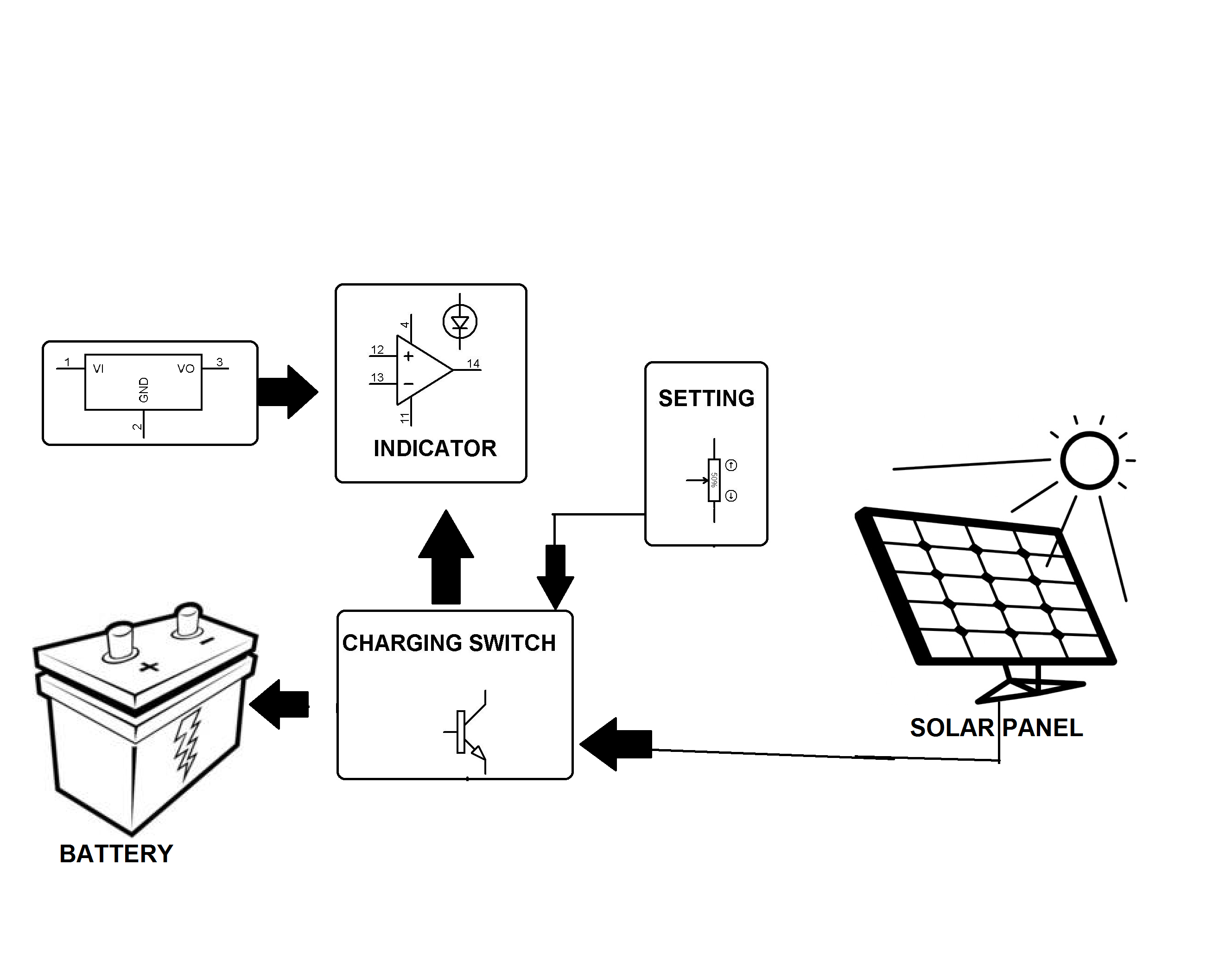 Solar Powered Battery Charging With Reverse Current Protection
