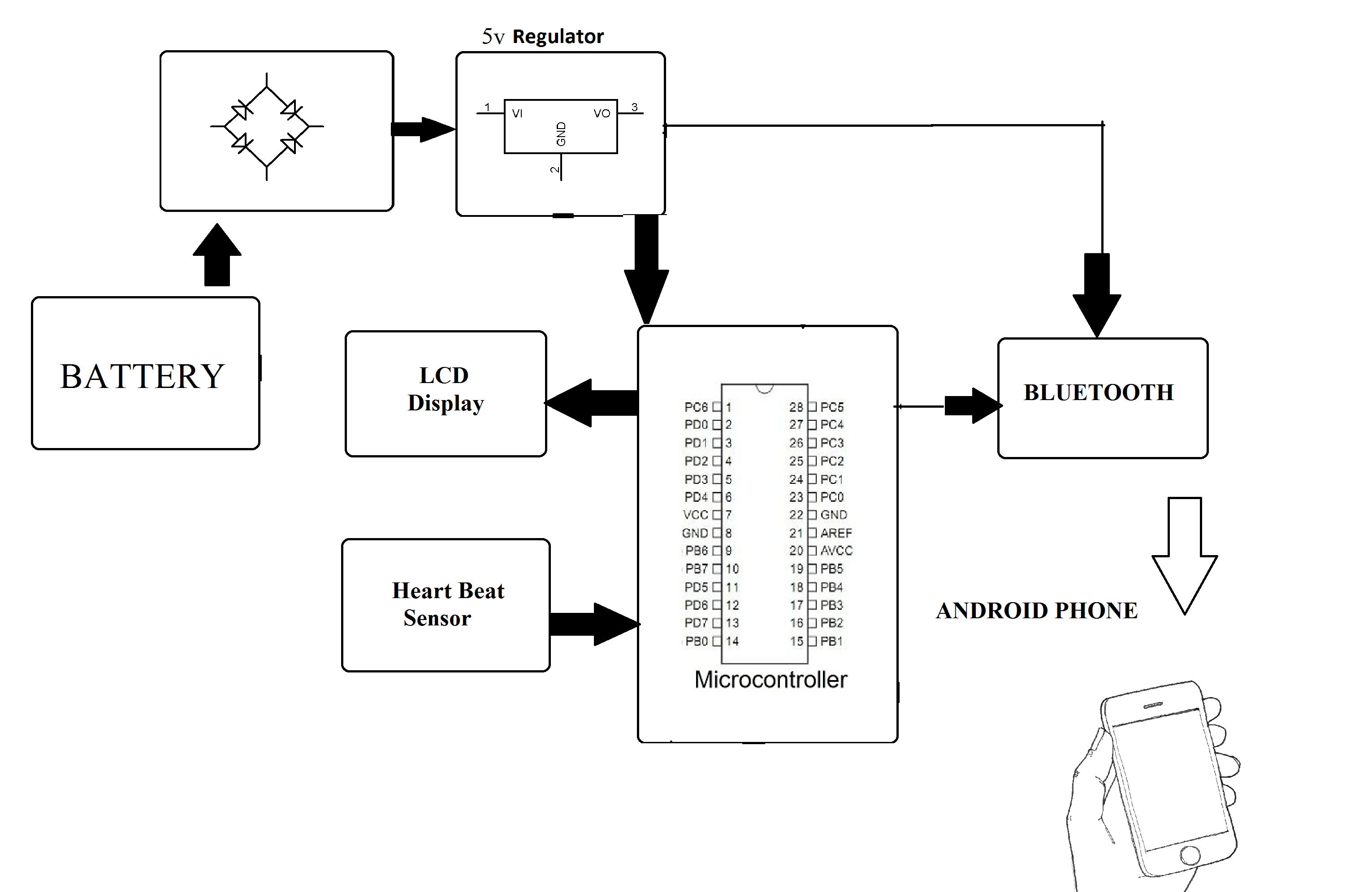 Wearable Health Monitoring System Project