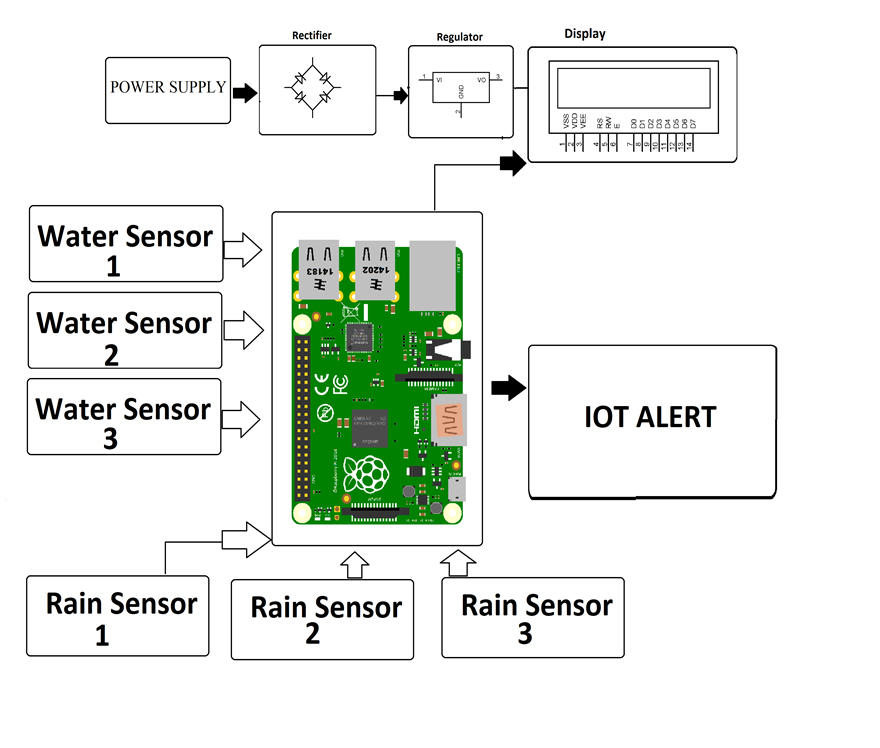 Hardware Monitor Block Diagram