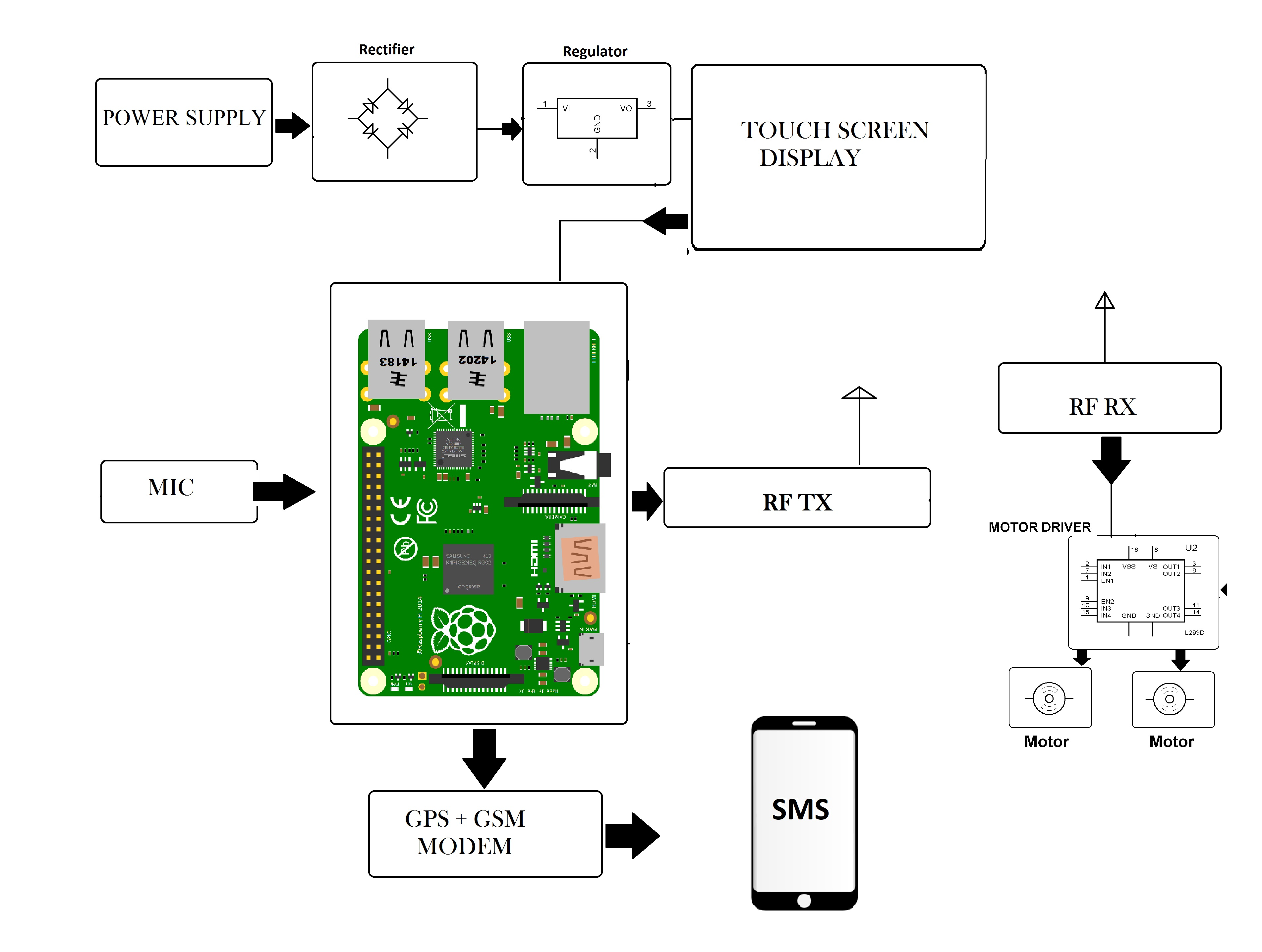 pi controller block diagram 1992 ford f150 parts smart stand up wheelchair using android touch screen and