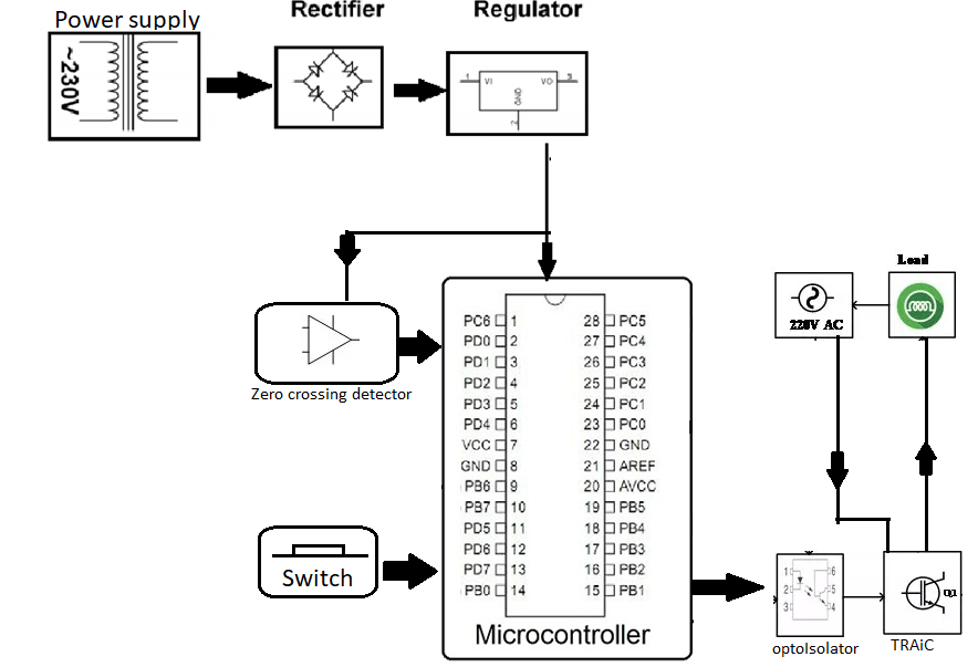 ACPWM Control System for Induction Motor using AVR family