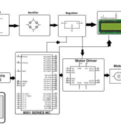 block diagram  [ 3096 x 2192 Pixel ]