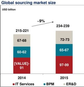 02-global-sourcing-market-size