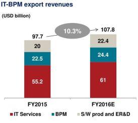 05-it-bpm-export-revenue