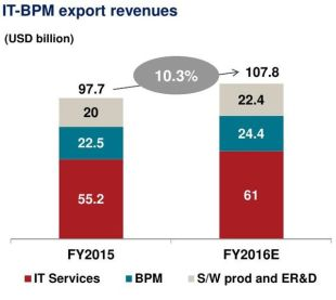 05-it-bpm-export-revenue