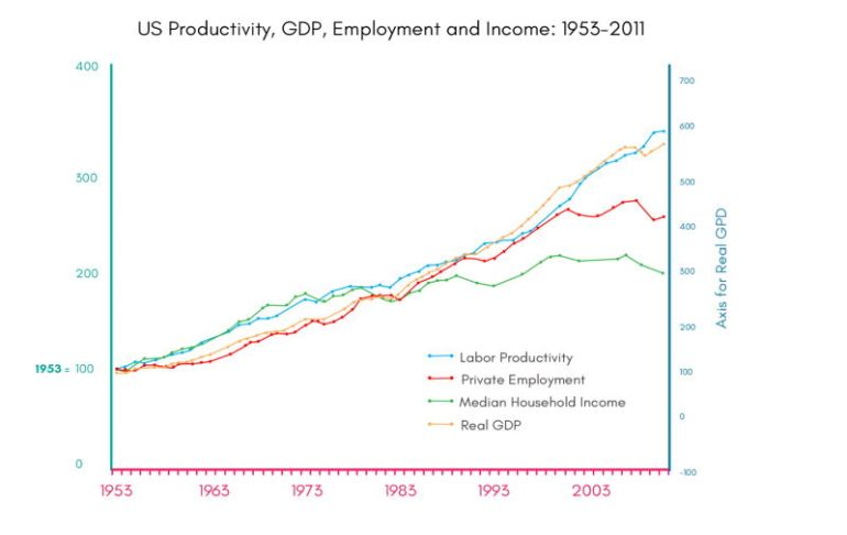 us-productivity-income-gdp