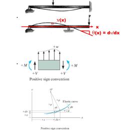 the elastic curve  [ 784 x 1338 Pixel ]