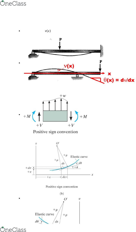 medium resolution of the elastic curve