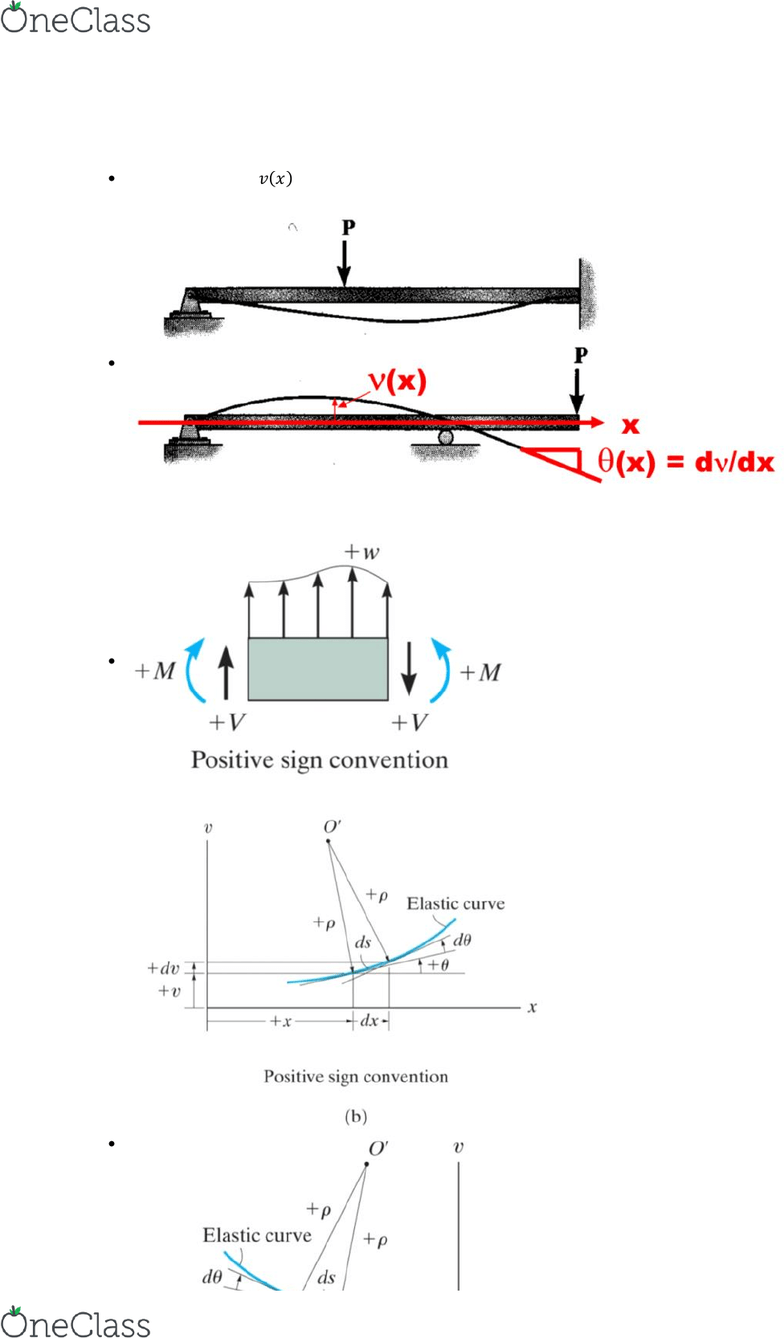 hight resolution of the elastic curve