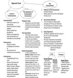 personality psychoanalytic theory [ 784 x 1109 Pixel ]