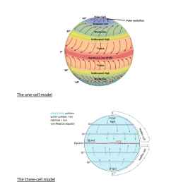 envirsc 1c03 lecture notes lecture 12 hadley cell atmospheric circulation polar easterlies [ 784 x 1155 Pixel ]