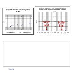 chem 14bl chapter notes chapter 5 acid dissociation constant buffer solution conjugate acid [ 784 x 1008 Pixel ]