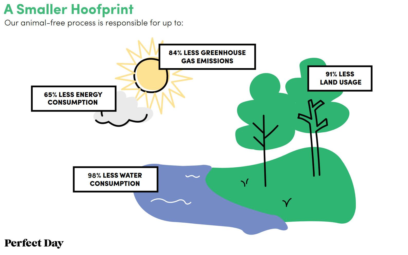 Graphic saying that Perfect Days process uses 65% less energy, emits 85% less green house gas emissions, uses 91% less land, and 98% less water thanhow milk is currently produced.