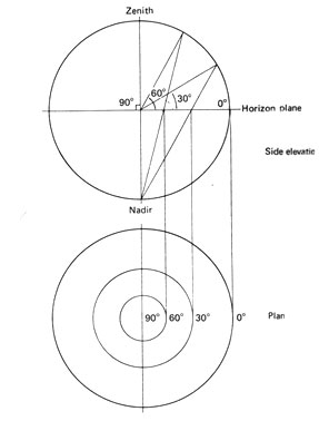 sun diagram elevation down feather path diagrams f32