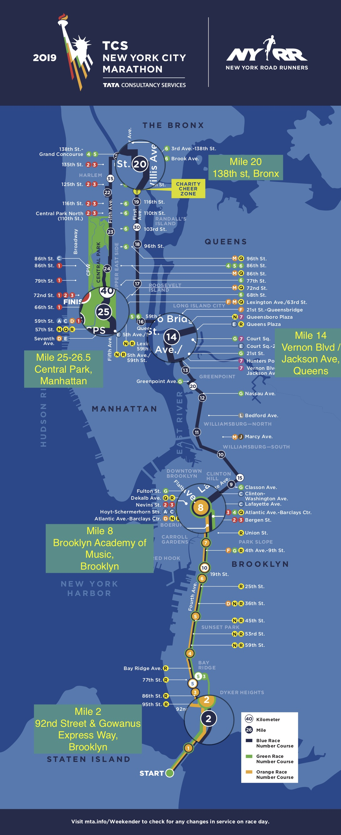 New York Marathon Course : marathon, course, Locations, Watch, Marathon?